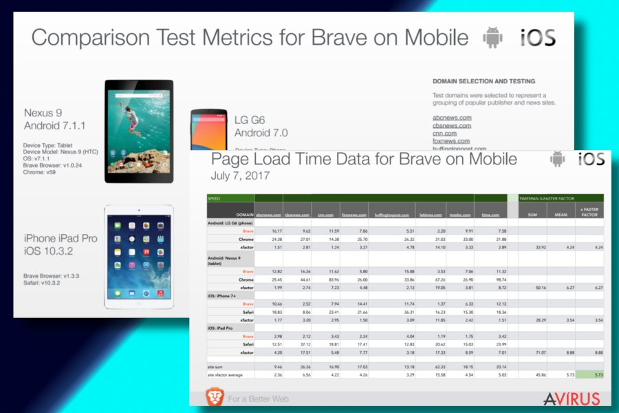 Brave browser's test results
